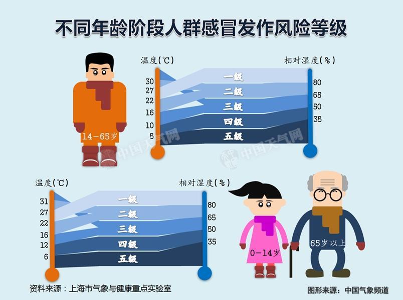 气温多少时最易感冒?14-65岁为6.5℃左右 - 晓朝 - 晓朝的博客