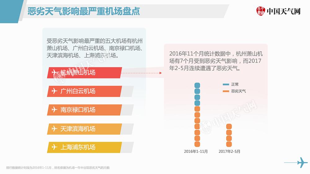 受恶劣天气影响最严重的五大机场有杭州萧山机场、广州白云机场、南京禄口机场、天津滨海机场、上海浦东机场。