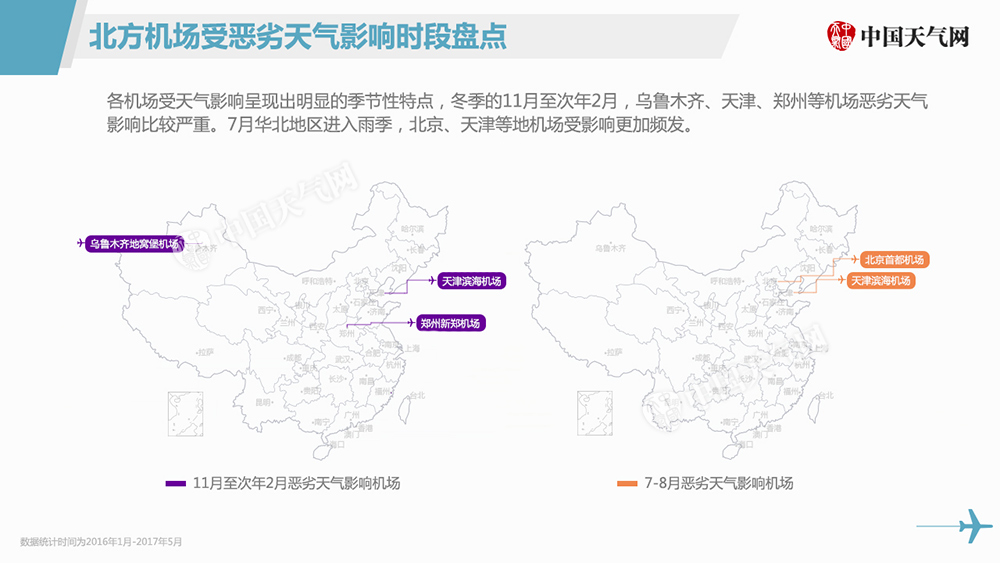 各机场受天气影响有明显季节性,冬季的11月至次年2月,乌鲁木齐、天津、郑州等机场恶劣天气影响比较严重。7月华北地区进入雨季,北京、天津等地机场受影响更加频发。