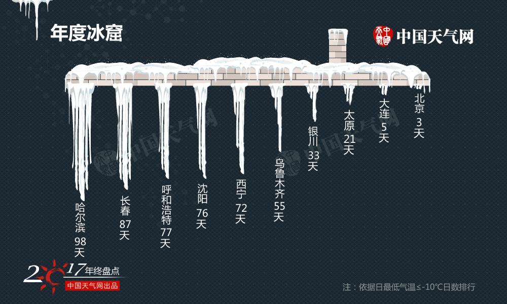 """和2016年一样,2017年北方城市依旧霸榜,包揽""""十大冰窟""""榜单所有席位,哈尔滨已经连续两年排名第一,98天日最低气温都在-10℃以下,户外就是一个天然的大冰箱,分分钟把你""""冻哭""""。"""