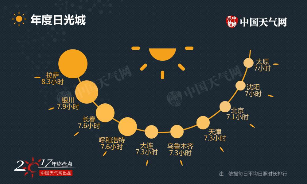 """拉萨不负""""日光城""""的美誉,2017年平均每天日照时数达8.3小时。相比南方城市,北方城市水汽较少,天空中的云量也更少,与阳光约会的时间就会更长一些。"""