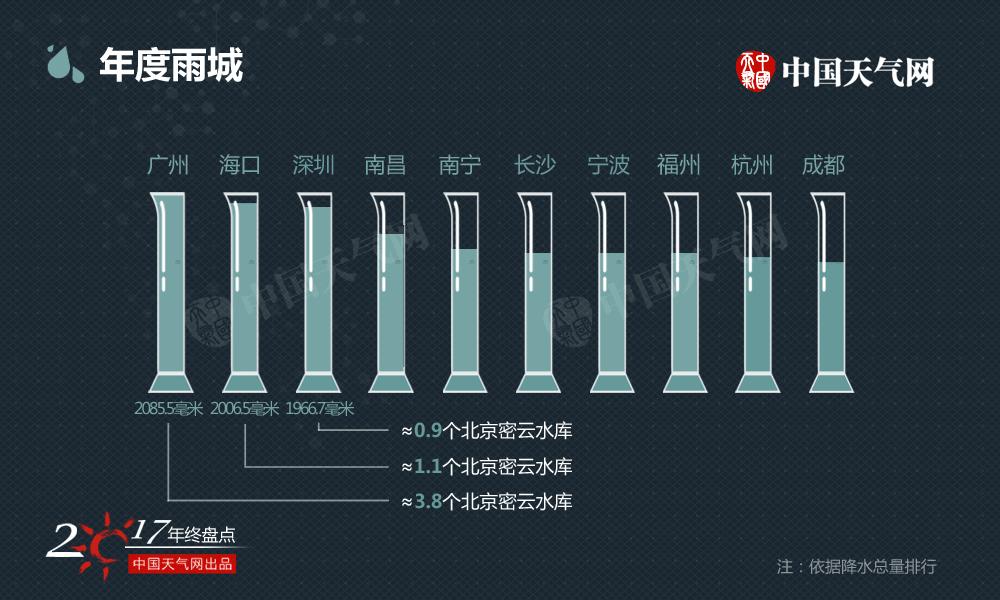 2017年雨水和往常一样偏爱南方,雨城排行都被南方城市包揽,排行第一的广州年降水总量就相当于3.8个北京密云水库(40亿立方米)的容量。
