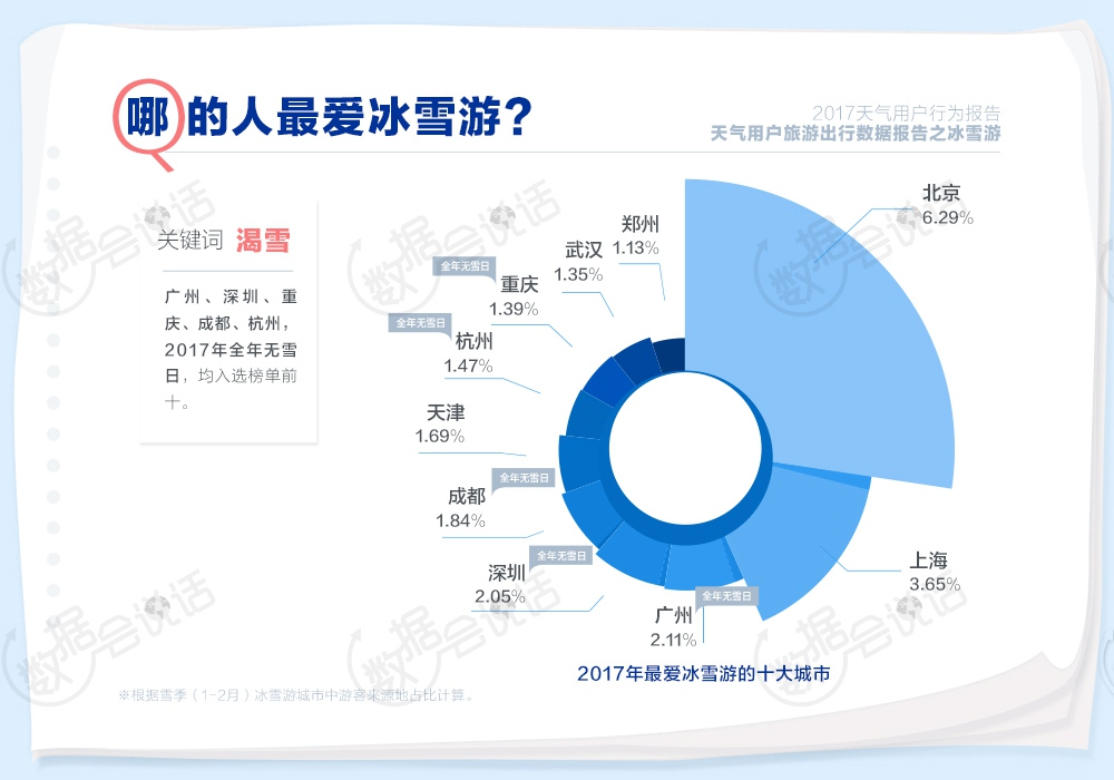 2017年谁最关心天气?除了天气,大家还在关心什么?避暑游、冰雪游、候鸟游哪里最受欢迎?中国天气网联合TalkingData推出《2017天气用户行为报告》,用数据告诉你答案。