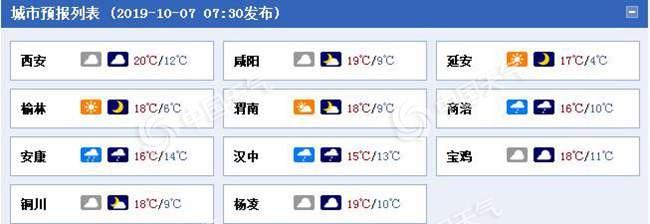 陕西今起未来5天阴雨不断 南部地区有大到暴雨